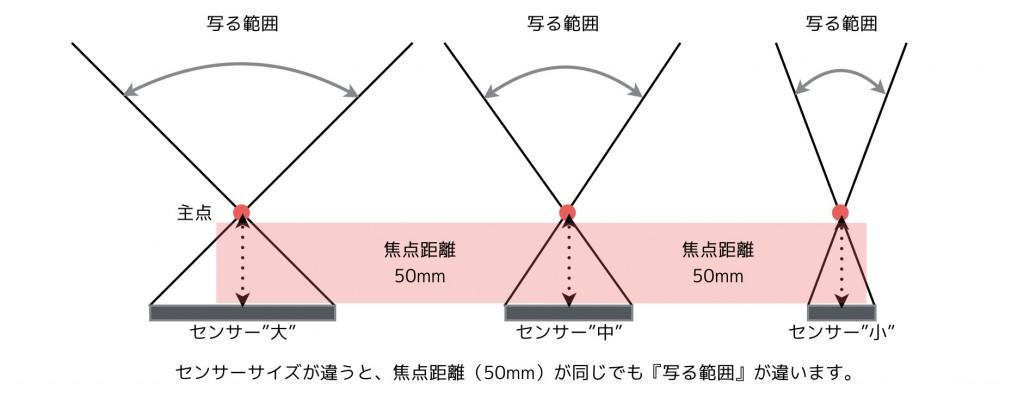 焦点距離,センサーサイズ,画角の違い