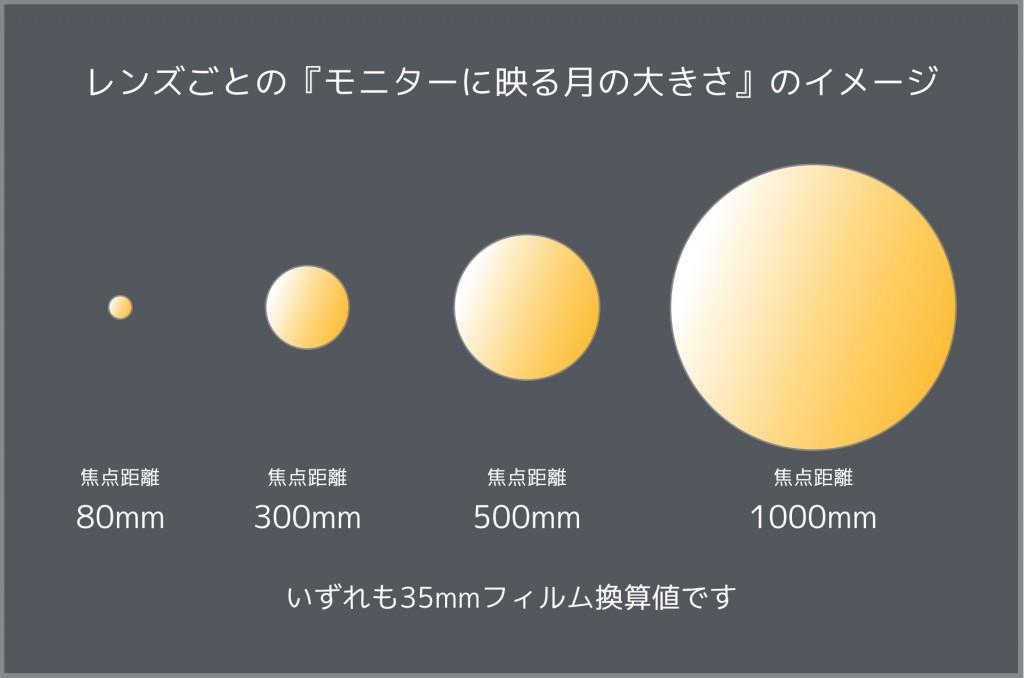 写る月の大きさ