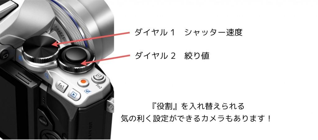 カメラ,マニュアルモード,ダイヤル,絞り,シャッター速度
