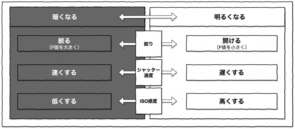 絞り,シャッター速度,ISO感度,露出,仕組み,変え方,ルール,順番,マニュアルモード,使い方,ミラーレス,一眼,カメラ